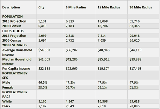 demographics_jackson_2009