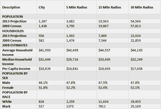 demographics_grovehill_2009